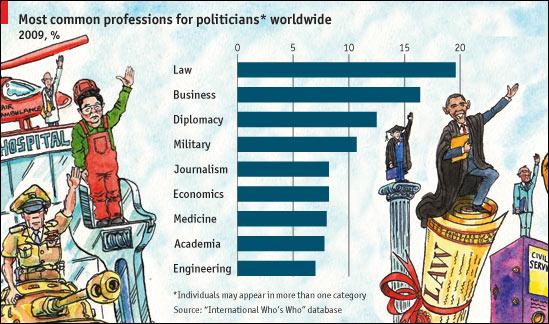 políticos y profesiones